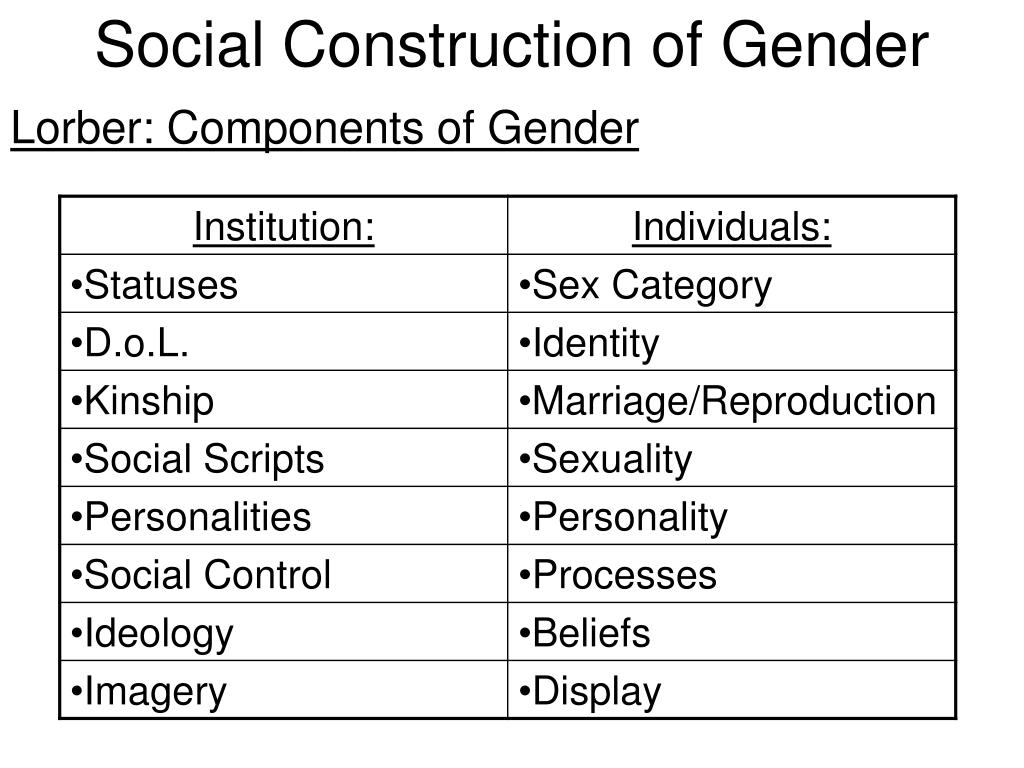 is gender a social construct The social construction of gender the social presence of women is developed as a result of their ingenuity in living under such tutelage within such a limited.