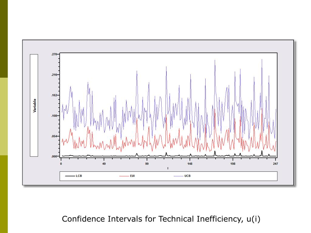 Confidence Intervals for Technical Inefficiency, u(i)