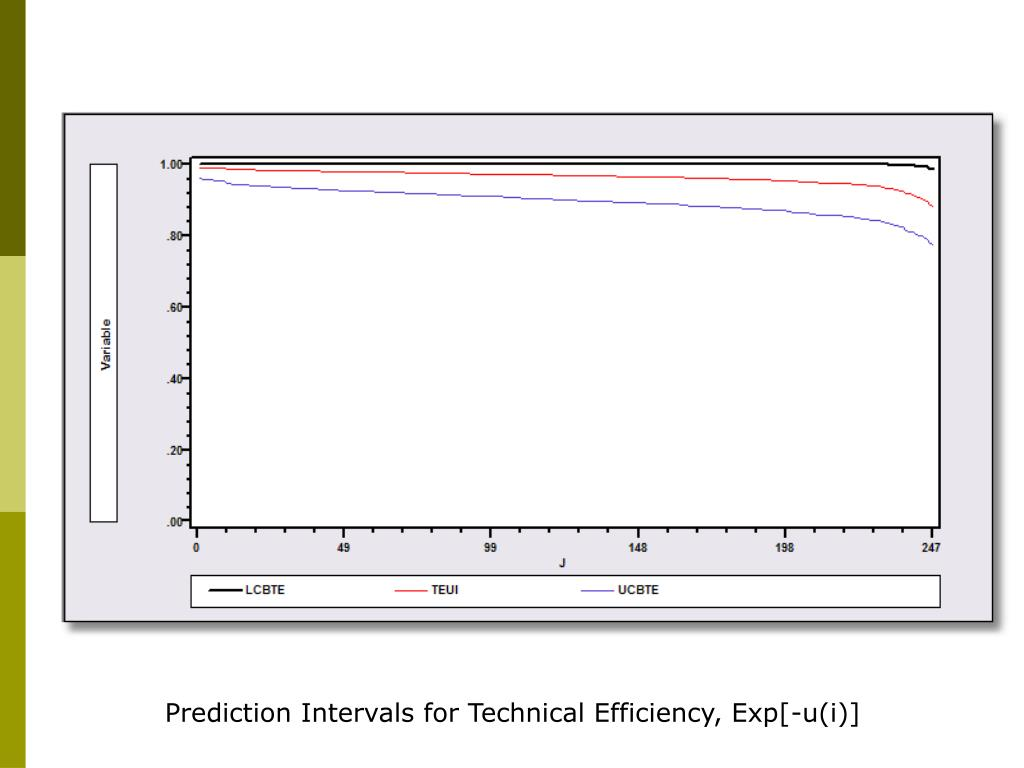 Prediction Intervals for Technical Efficiency, Exp[-u(i)]