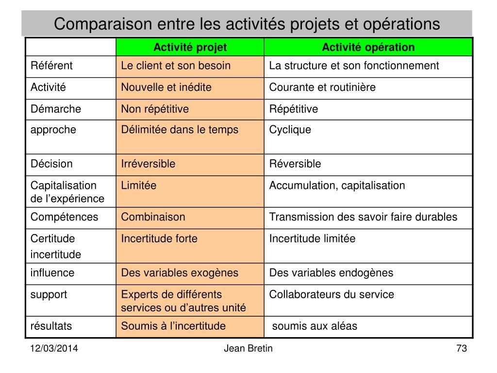 Comparaison entre les activités projets et opérations