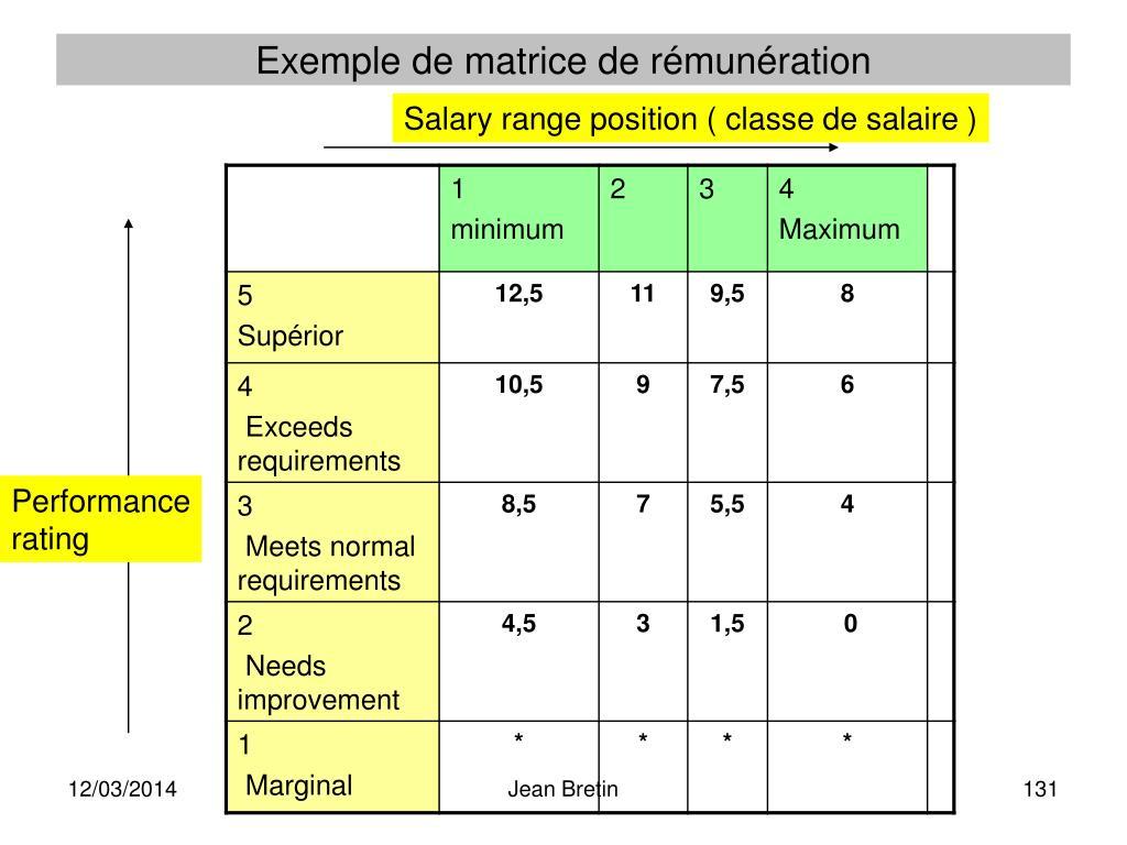Exemple de matrice de rémunération