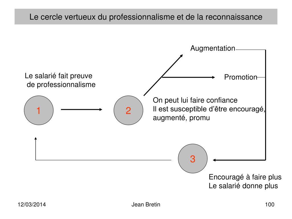 Le cercle vertueux du professionnalisme et de la reconnaissance
