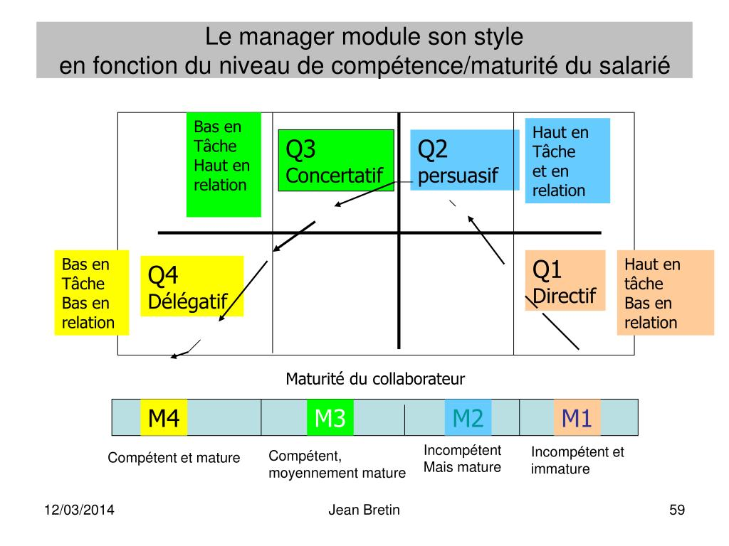 Le manager module son style