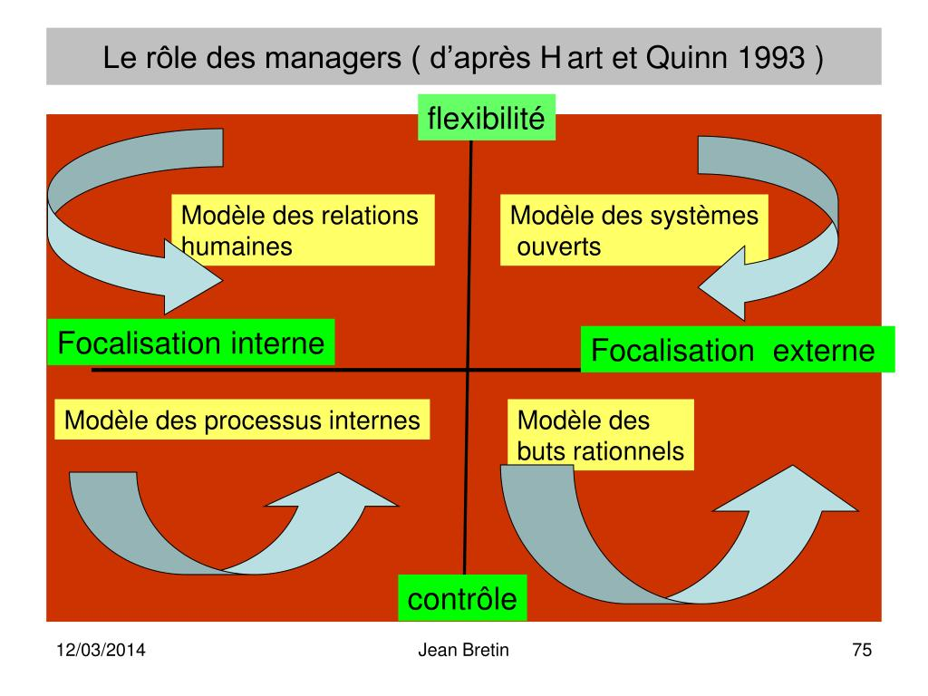 Le rôle des managers ( d'après Hart et Quinn 1993 )