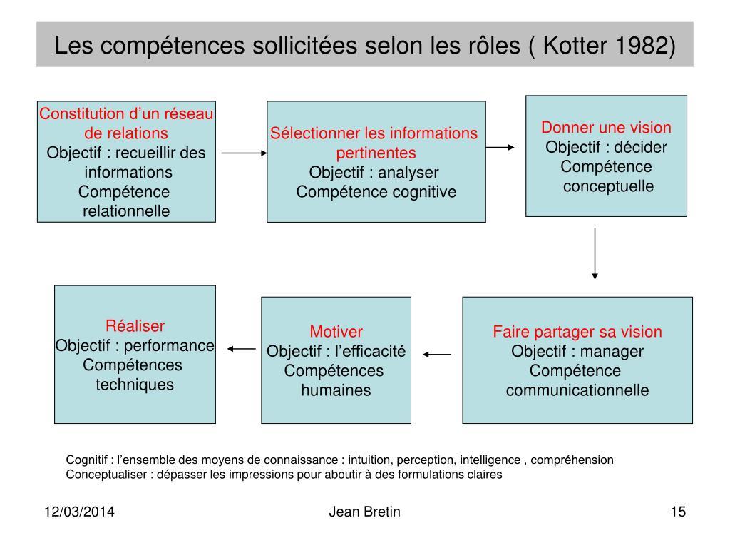 Les compétences sollicitées selon les rôles ( Kotter 1982)