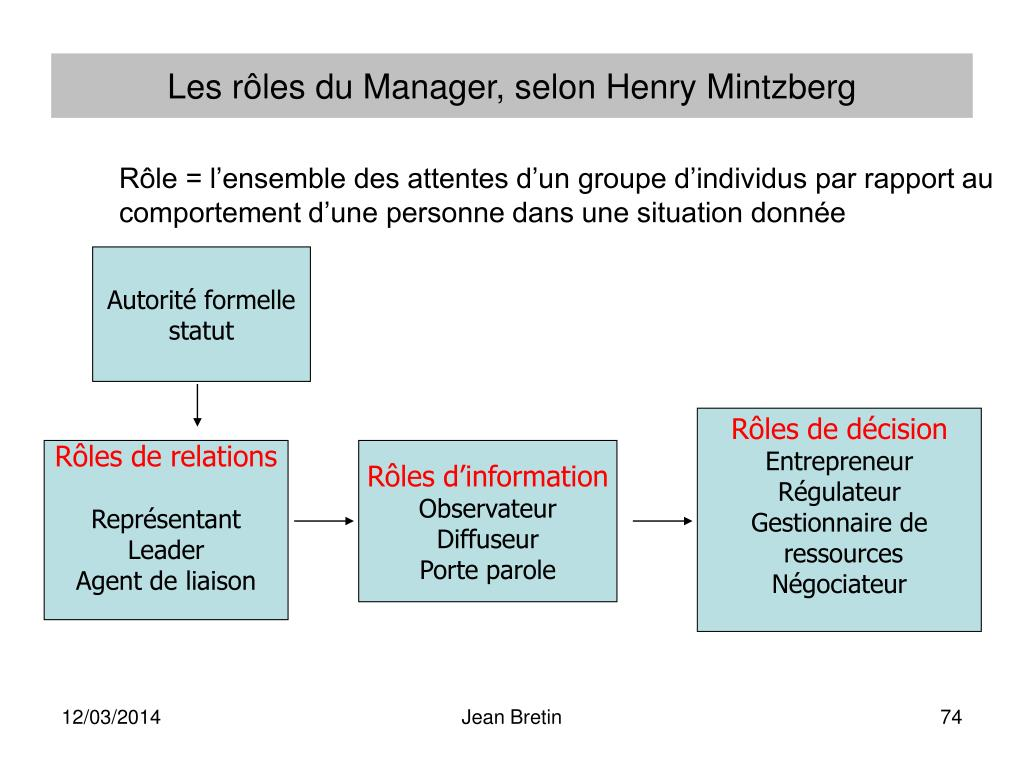 Les rôles du Manager, selon Henry Mintzberg