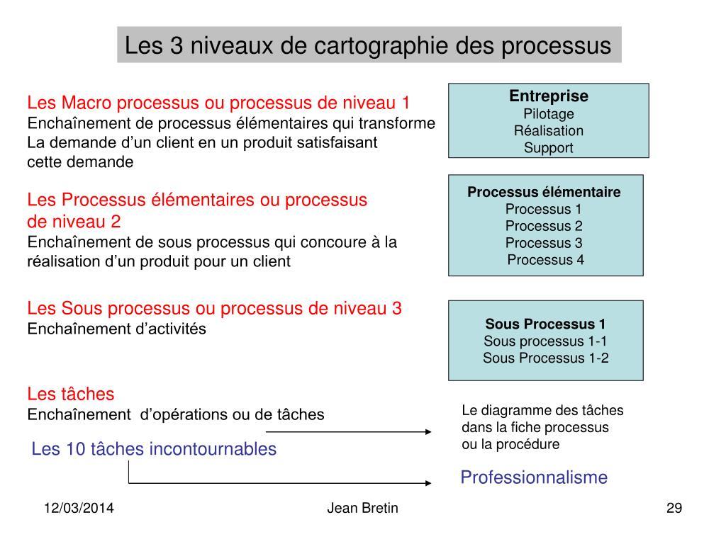 Les 3 niveaux de cartographie des processus
