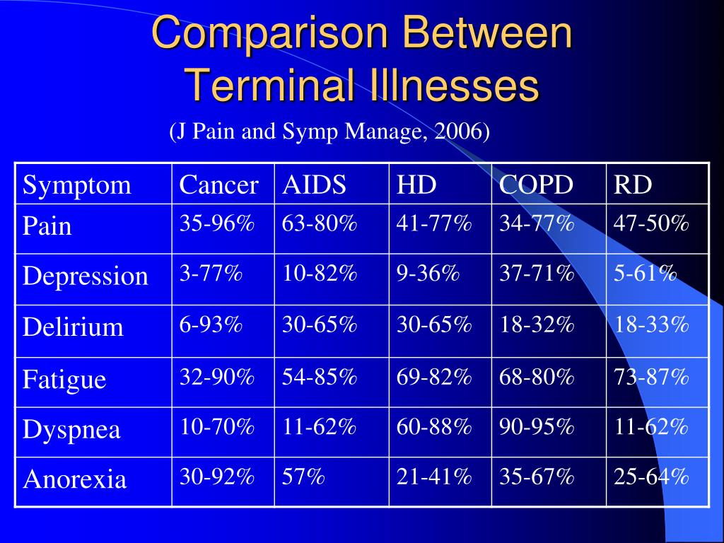 Comparison Between Terminal Illnesses