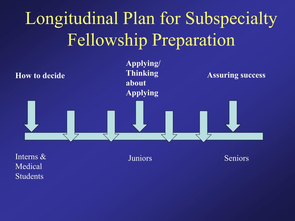 Longitudinal Plan for Subspecialty Fellowship Preparation