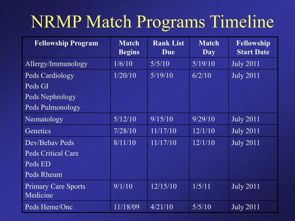 NRMP Match Programs Timeline