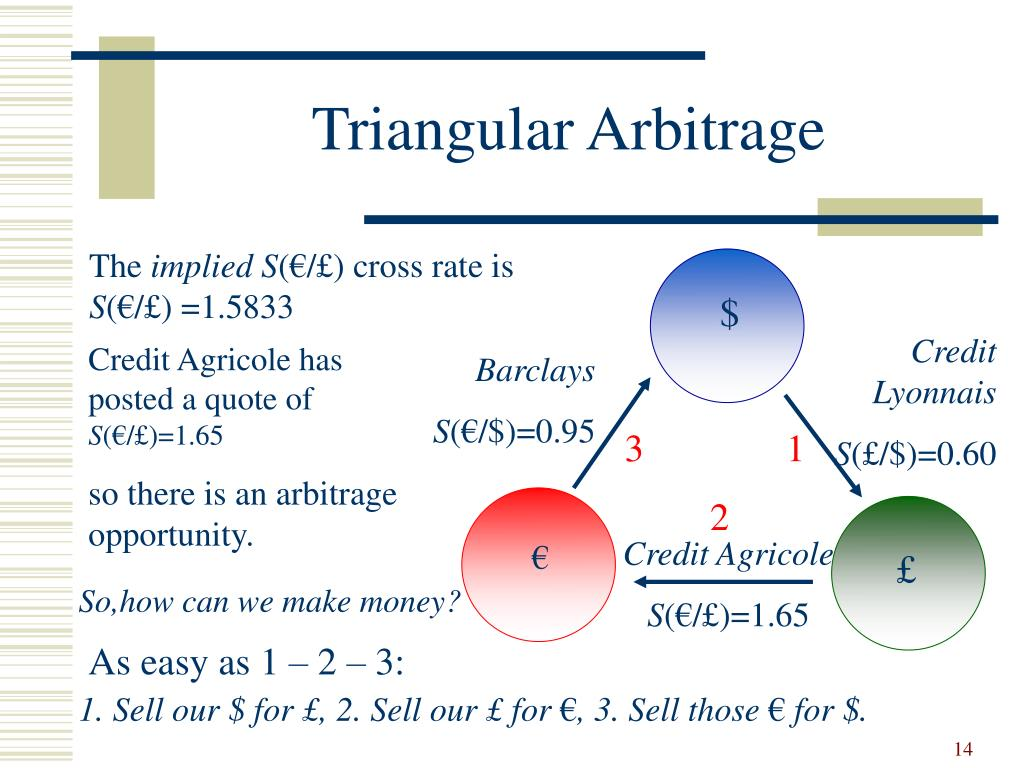 Triangular Arbitrage