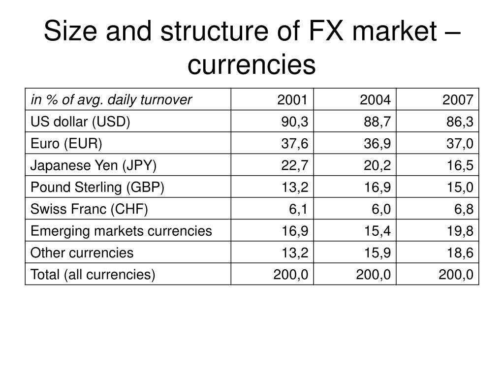 Size and structure of FX market – currencies