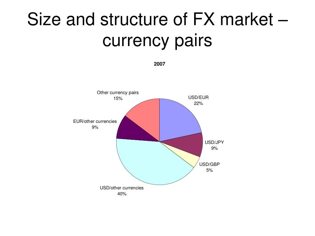 Size and structure of FX market – currency pairs
