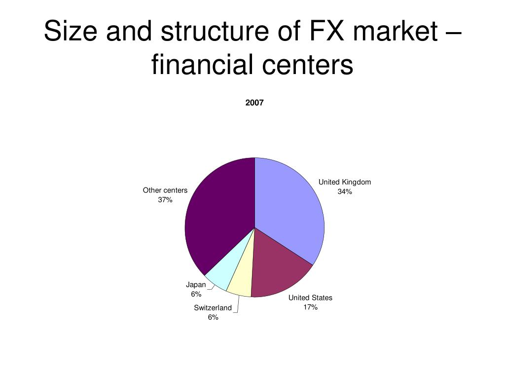Size and structure of FX market – financial centers
