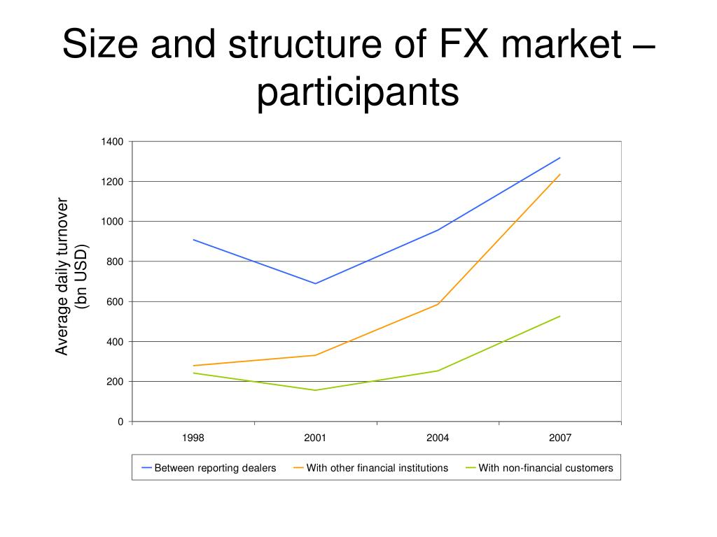 Size and structure of FX market – participants