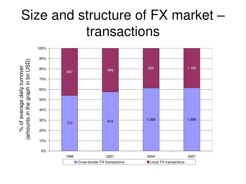 Size and structure of FX market – transactions
