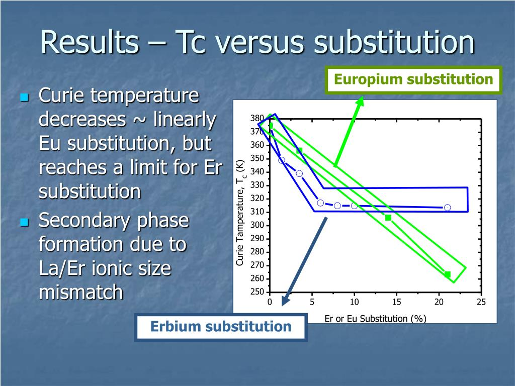 Results – Tc versus substitution