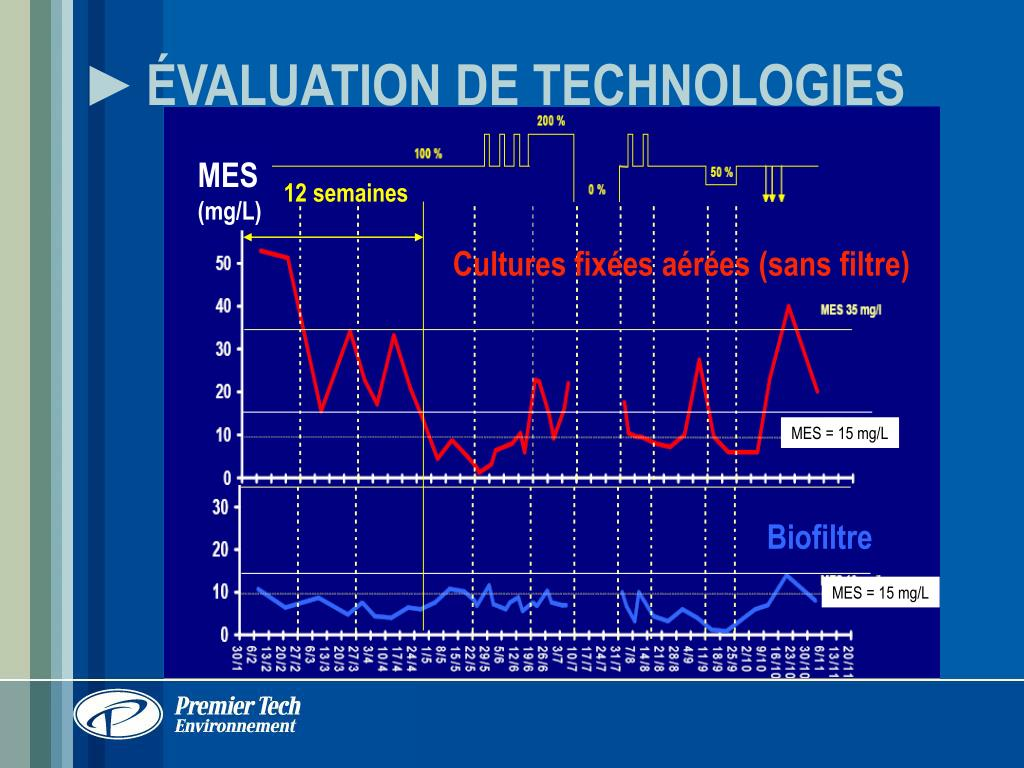 ÉVALUATION DE TECHNOLOGIES