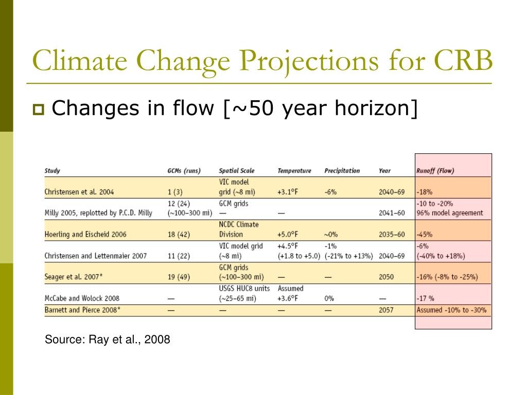 Climate Change Projections for CRB