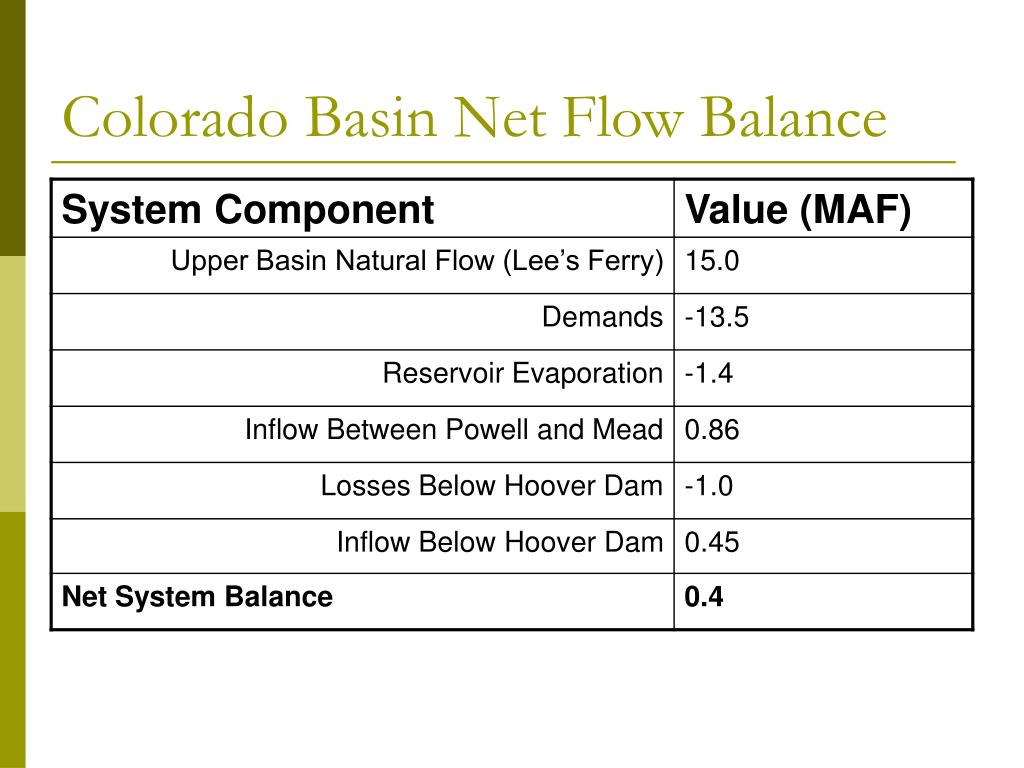 Colorado Basin Net Flow Balance