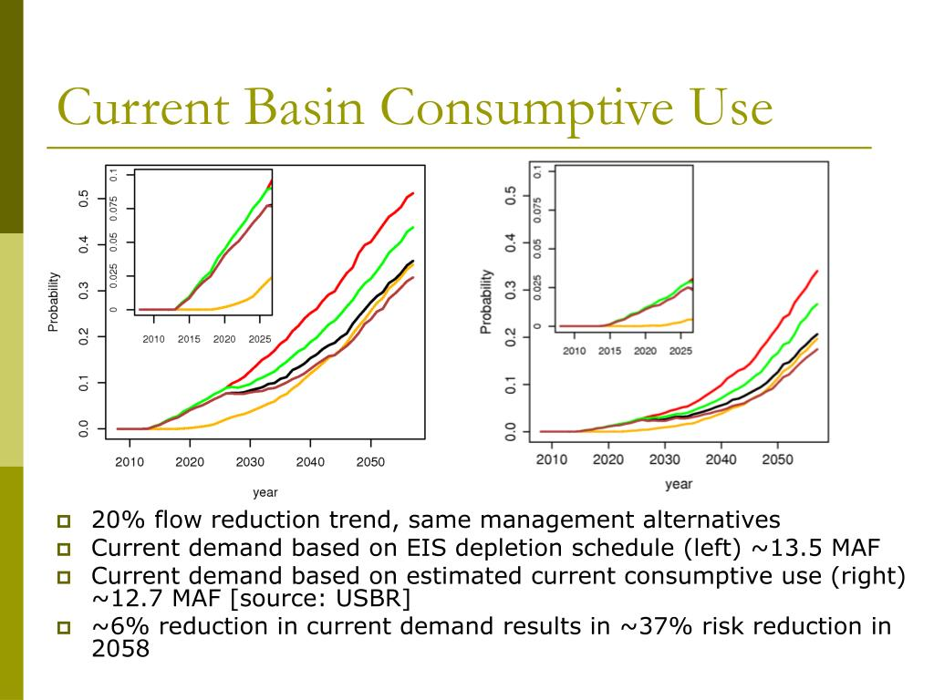 Current Basin Consumptive Use
