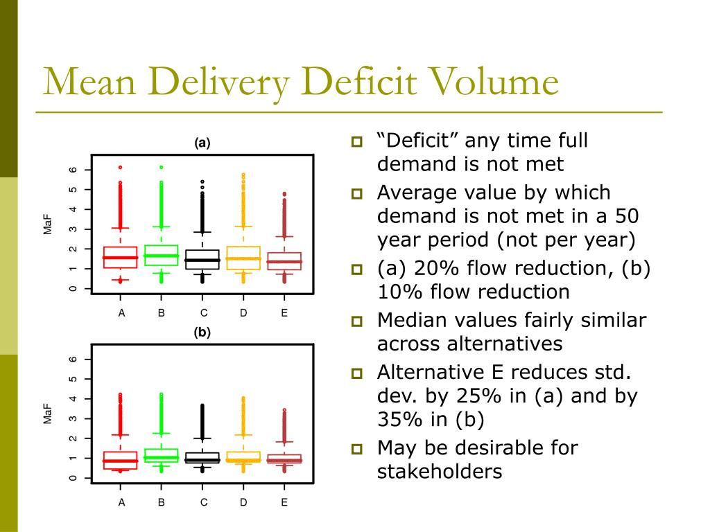 Mean Delivery Deficit Volume