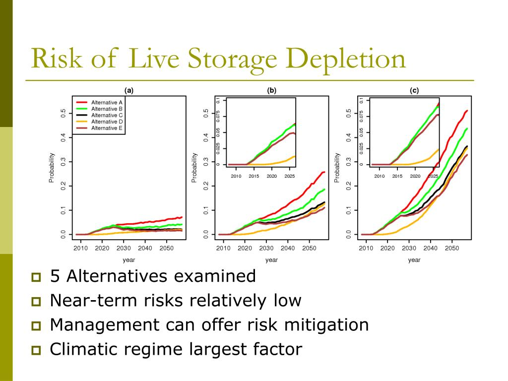 Risk of Live Storage Depletion
