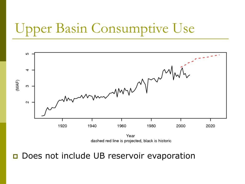 Upper Basin Consumptive Use