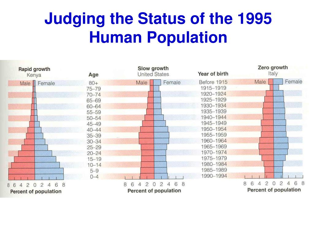 Judging the Status of the 1995 Human Population