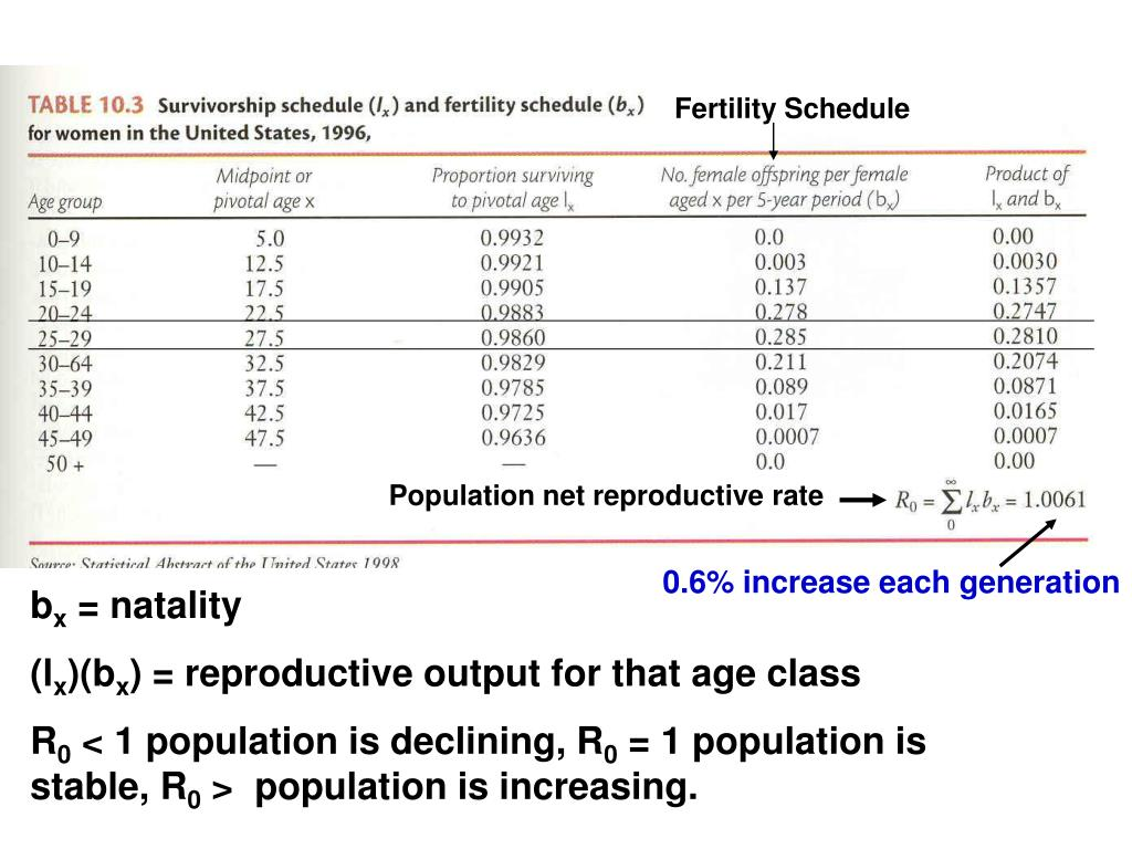 Fertility Schedule
