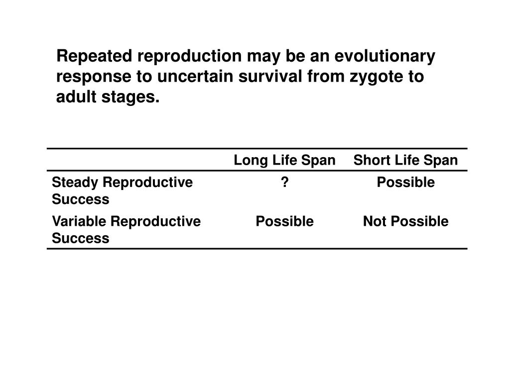 Repeated reproduction may be an evolutionary response to uncertain survival from zygote to adult stages.