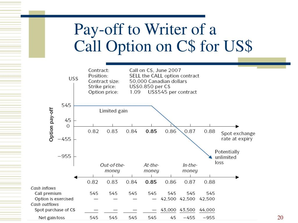 Pay-off to Writer of a