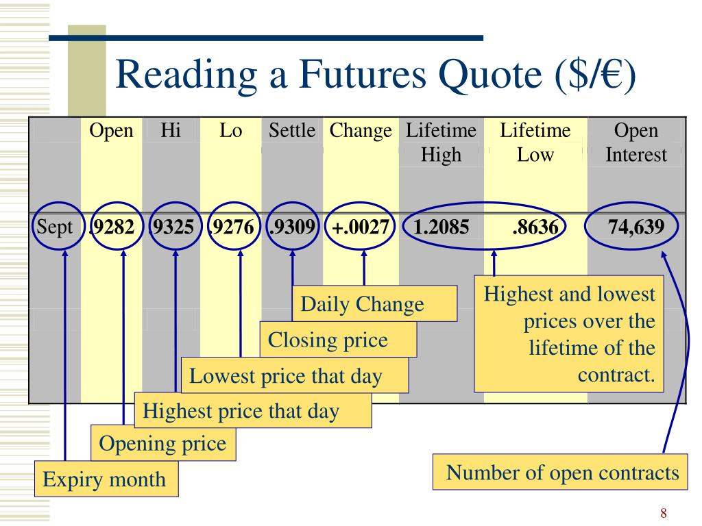 Reading a Futures Quote ($/