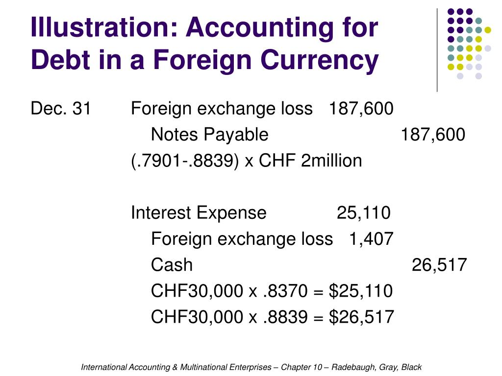 Illustration: Accounting for Debt in a Foreign Currency