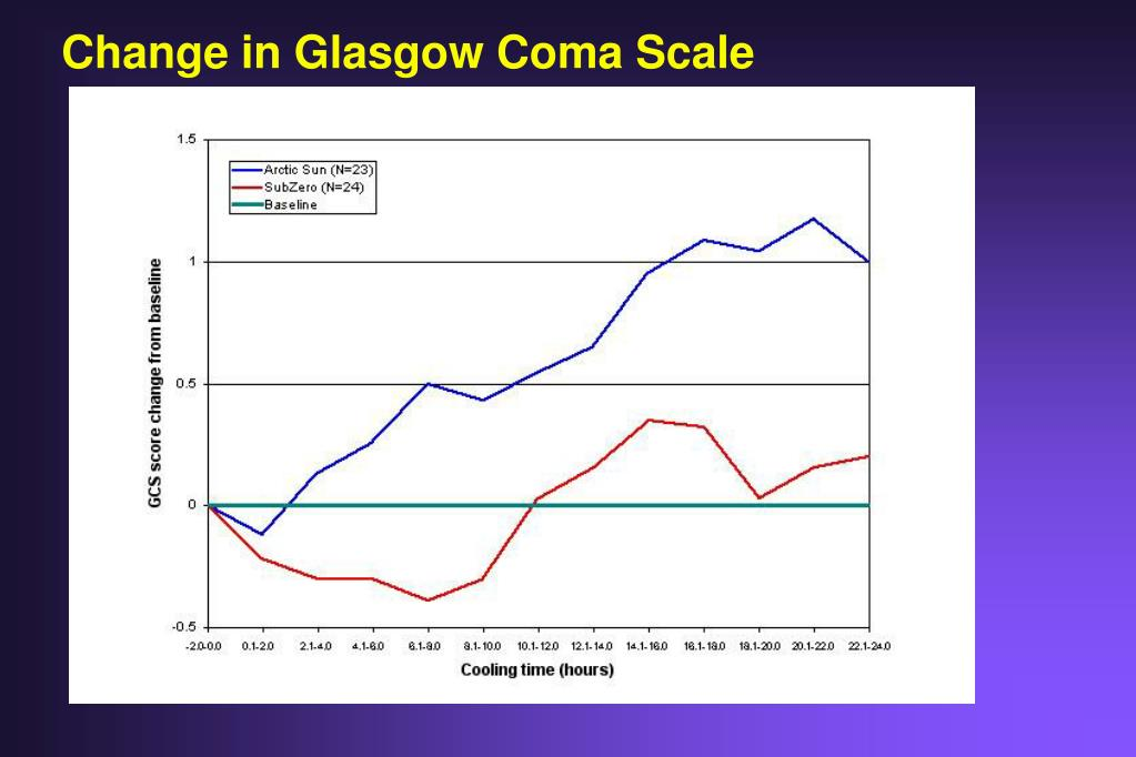 Change in Glasgow Coma Scale
