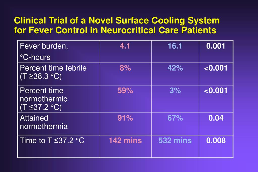 Clinical Trial of a Novel Surface Cooling System