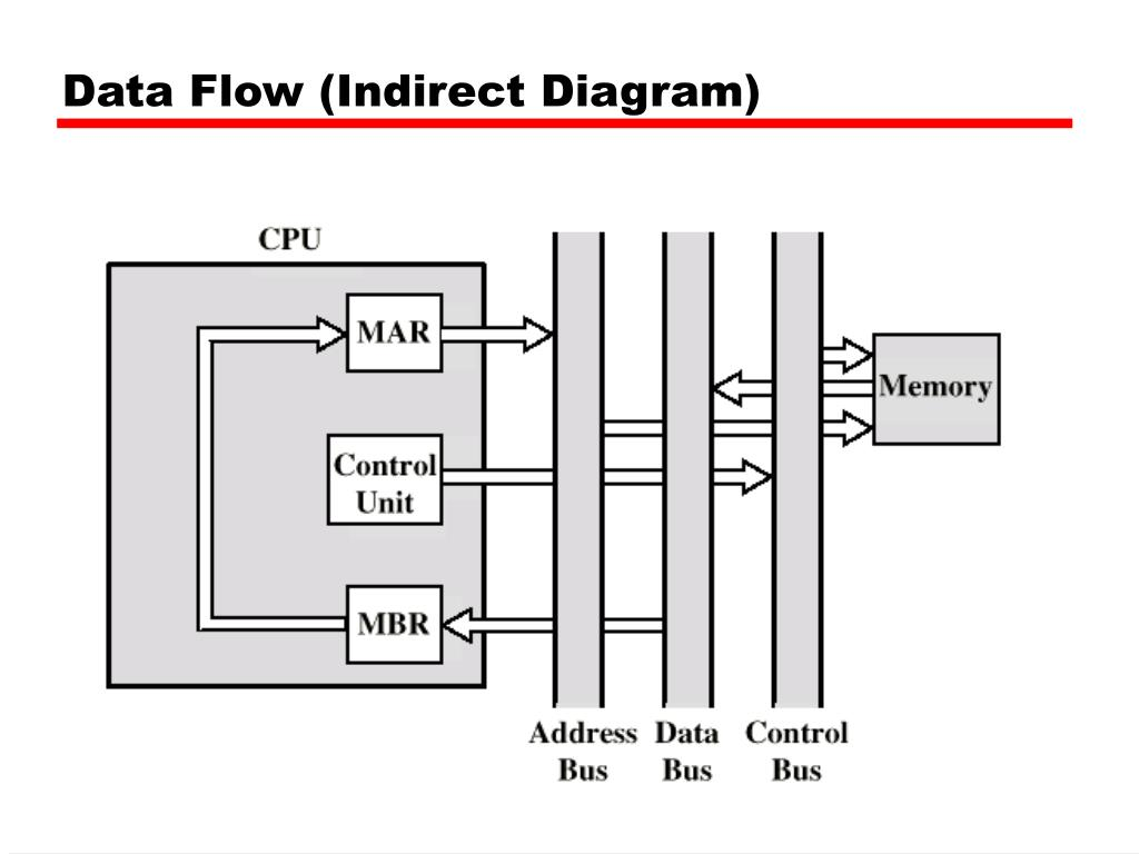 Data Flow (Indirect Diagram)