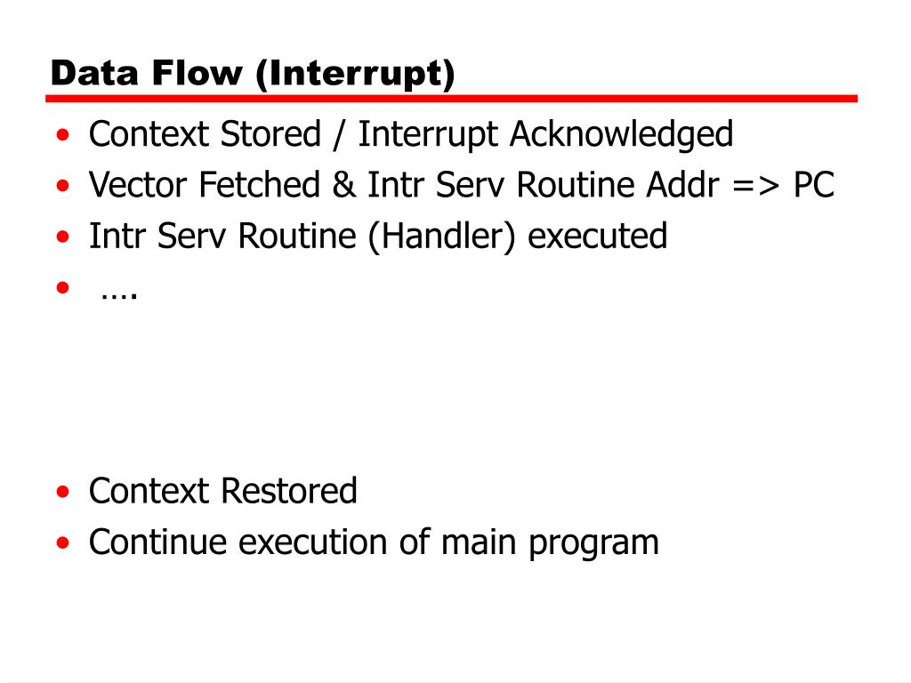 Data Flow (Interrupt)
