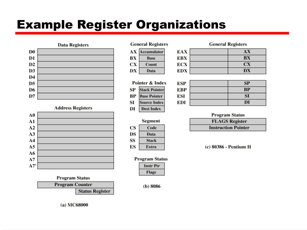 Example Register Organizations