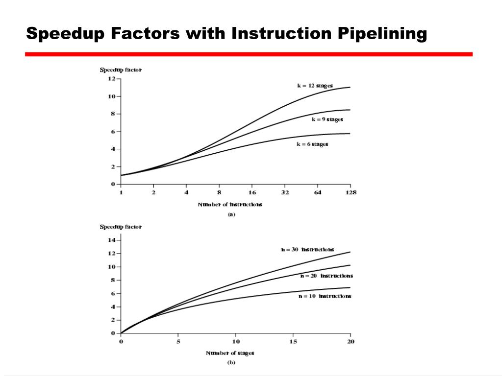 Speedup Factors with Instruction Pipelining