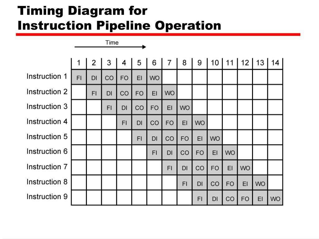 Timing Diagram for