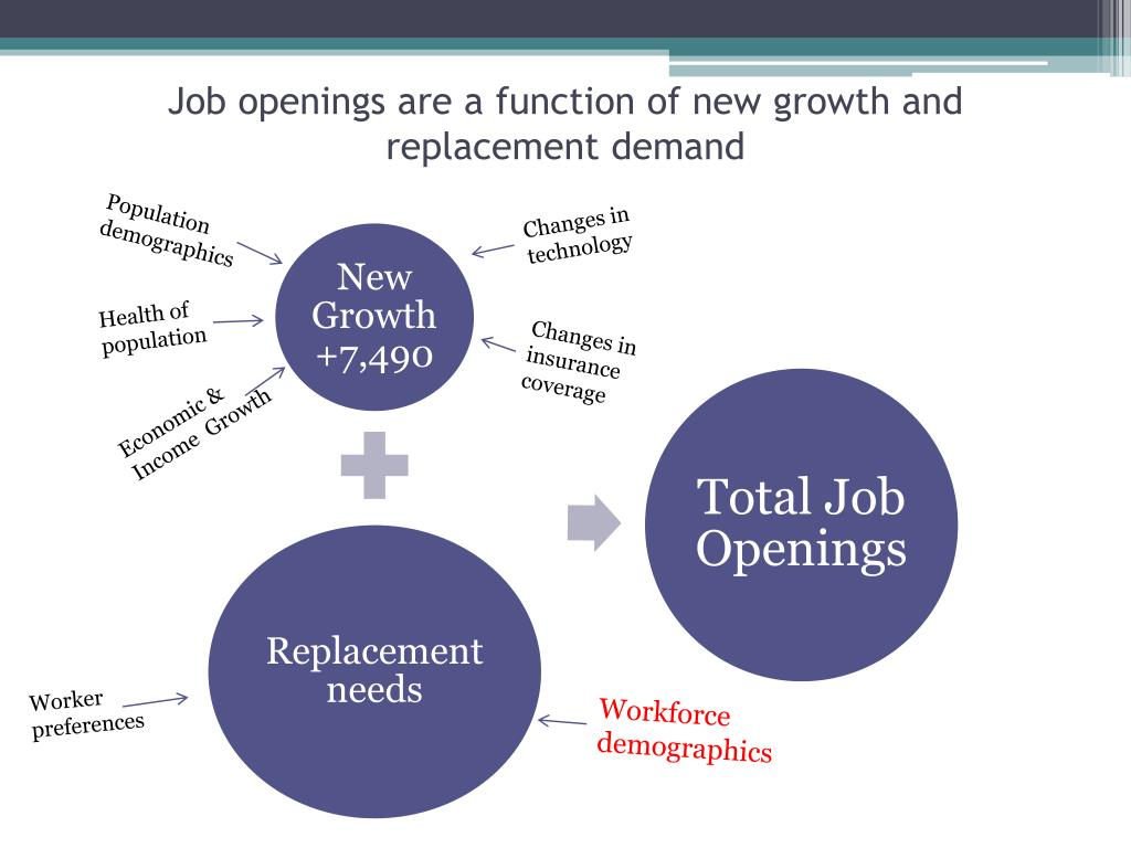 Job openings are a function of new growth and replacement demand