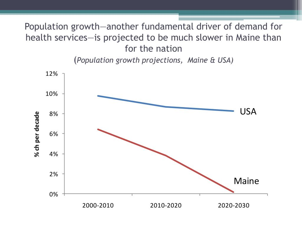 Population growth—another fundamental driver of demand for health services—is projected to be much slower in Maine than for the nation