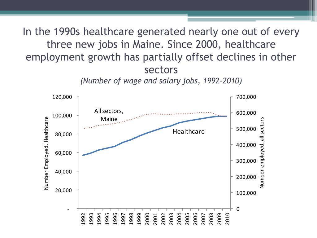 In the 1990s healthcare generated nearly one out of every three new jobs in Maine. Since 2000, healthcare employment growth has partially offset declines in other sectors