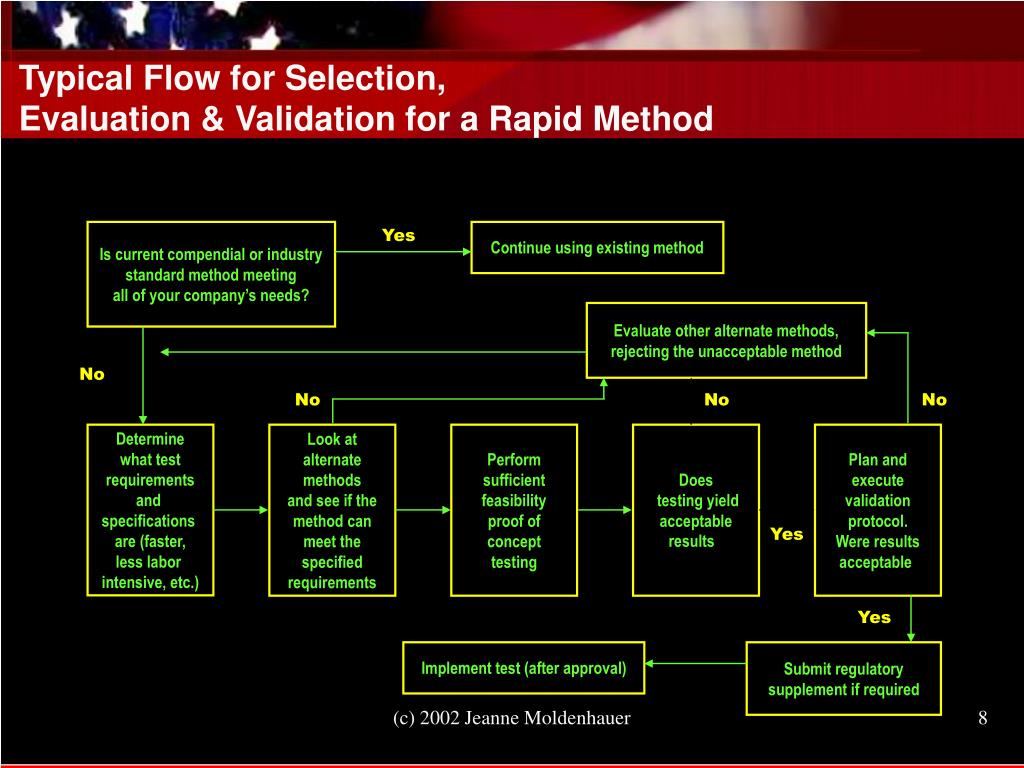 Typical Flow for Selection,