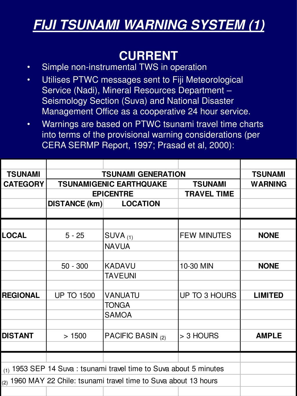 Tsunami - 24 Hour Service