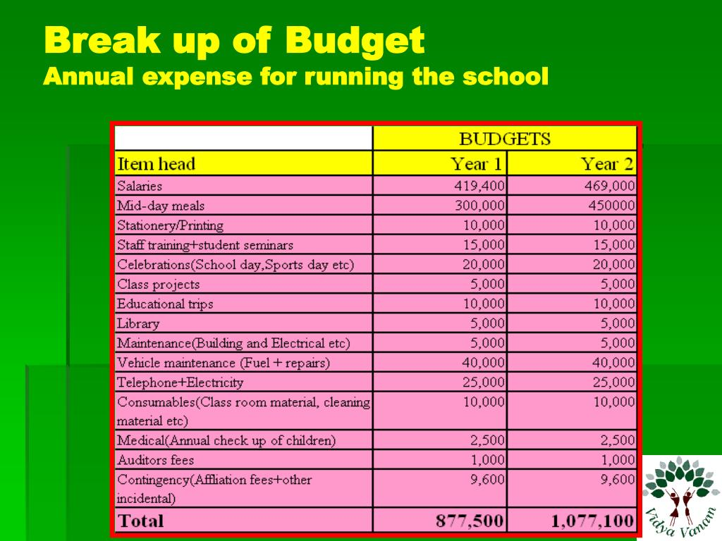 Break up of Budget