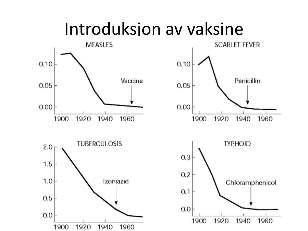 Introduksjon av vaksine