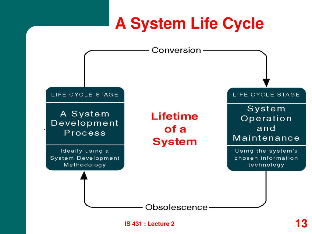 A System Life Cycle