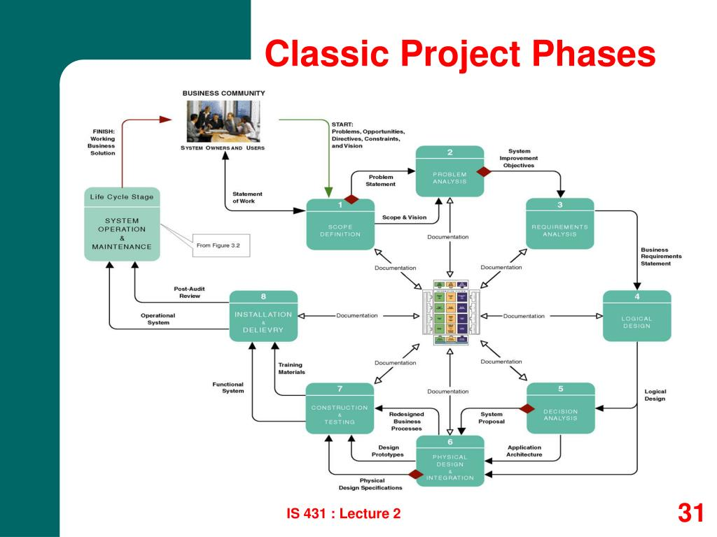Classic Project Phases